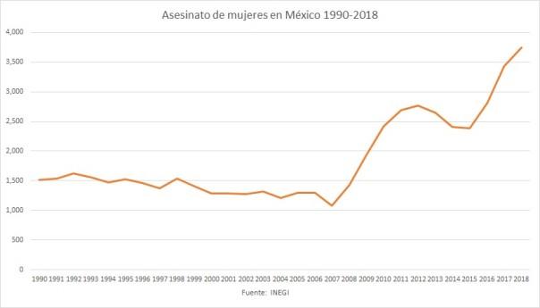 ASESINATOS MUJERES MEXICO
